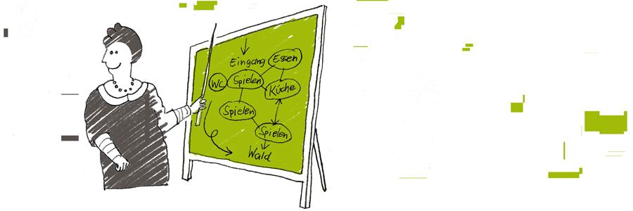 Raum- und Funktionsprogramm erstellen:
